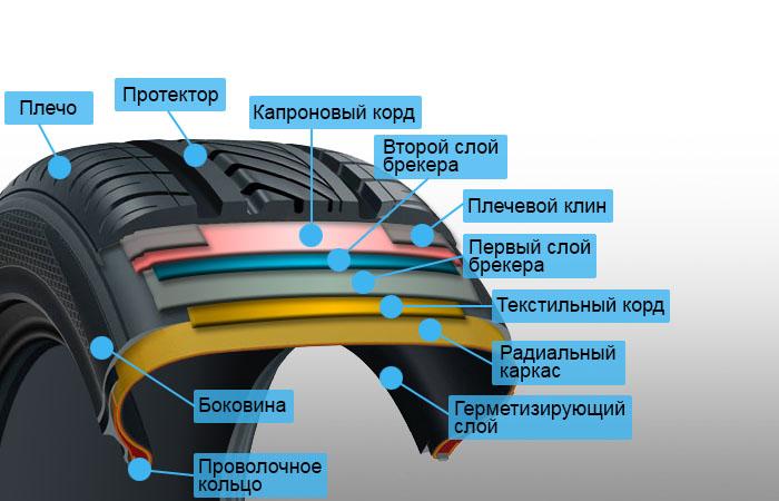 Особенности грузовых шин: их разновидности и классификация